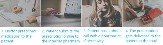 Internet Pharmacy Process-1