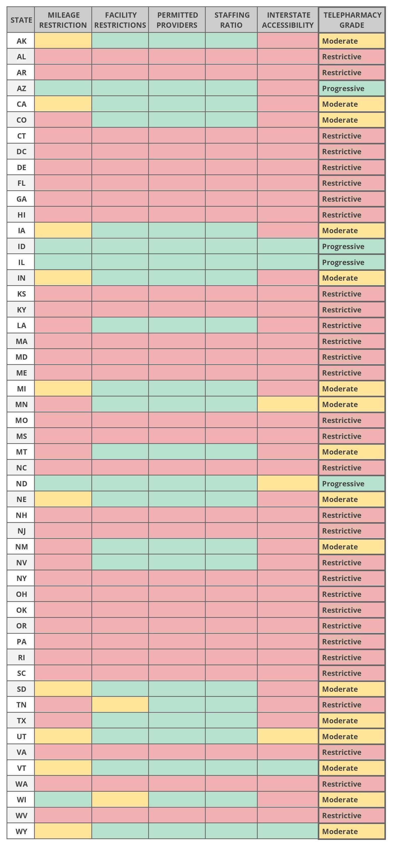 Regulatory Analysis Table