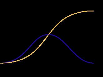 The Innovation Curve